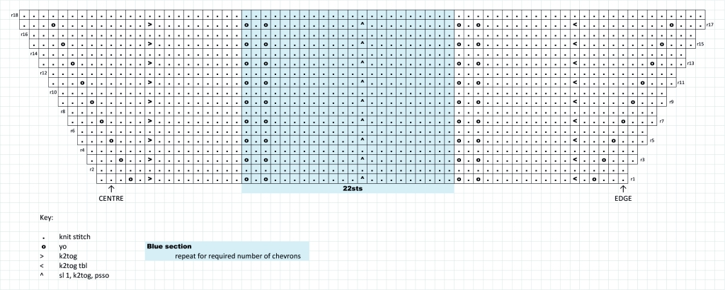 knitting chart for chevron edge